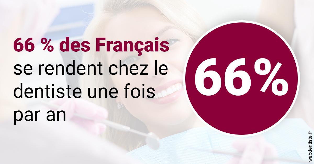 https://dr-fayard-caroline.chirurgiens-dentistes.fr/66 % des Français 1